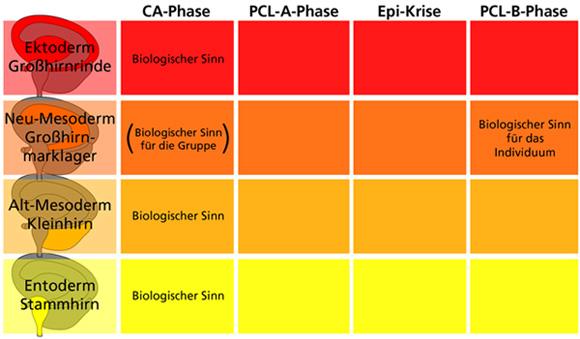5-biologische-naturgesetze-sinn in Die 5 Biologischen Naturgesetze